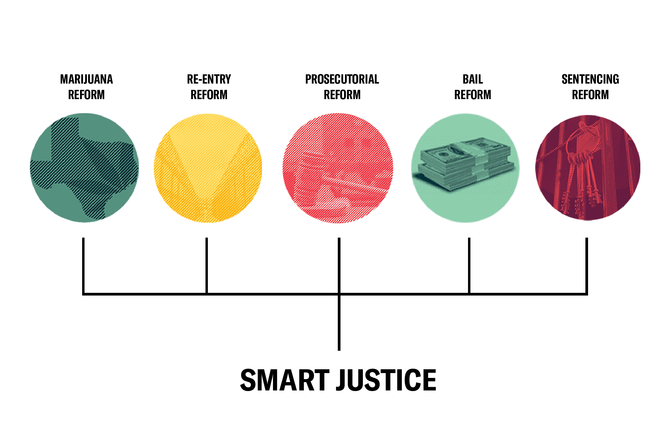 Graphic icons for smart justice reform in Texas