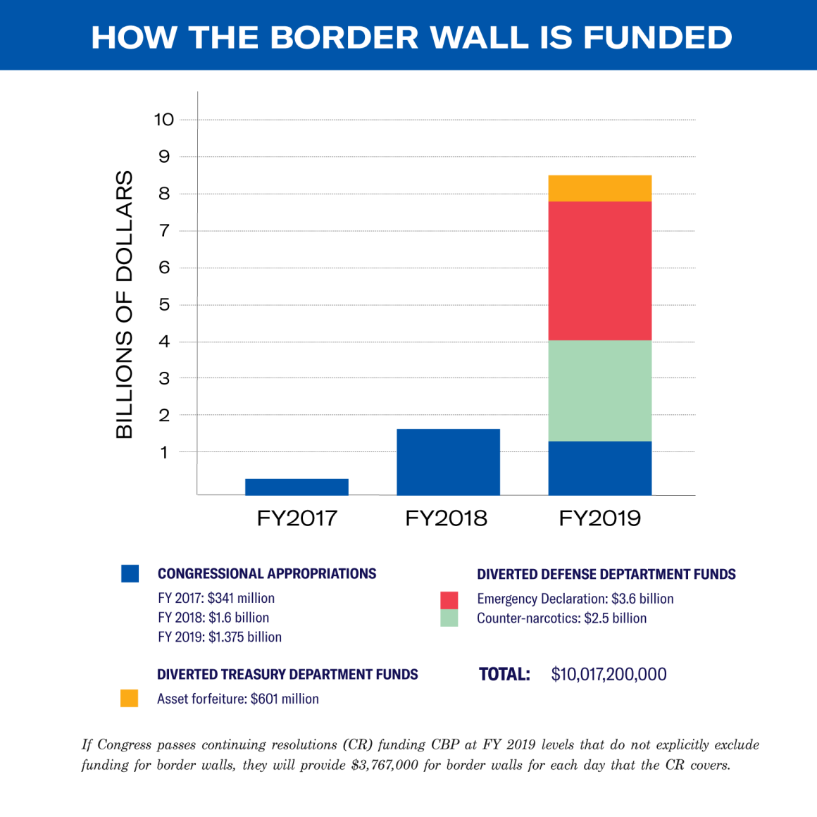 How the border wall gets funded